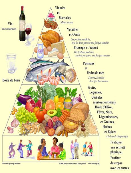 Le r gime m diterran en cr tois pour une bonne sant - Recettes cuisine regime mediterraneen ...
