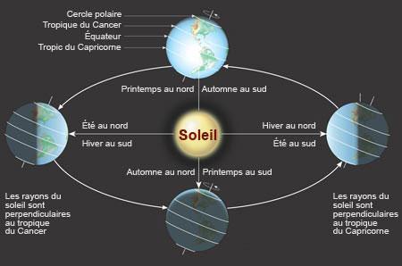 rotation de la terre autour du soleil